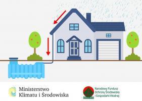 "Program ""Moja Woda"" – II nabór"